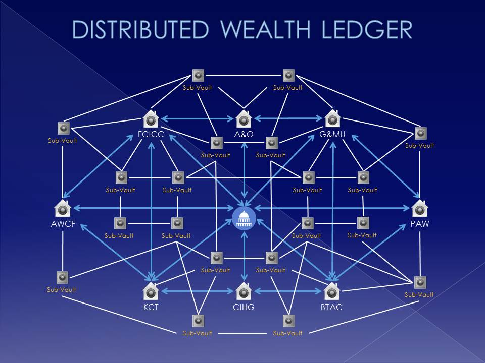 iCovest Distributed Wealth Ledger